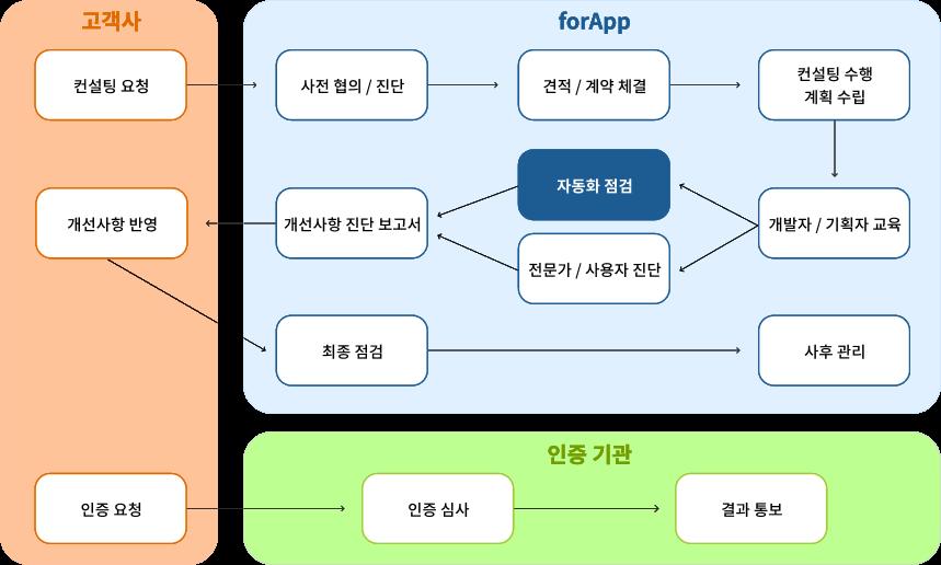 forApp 서비스 절차 사진, 자세한 내용은 다음의 설명을 확인하세요.