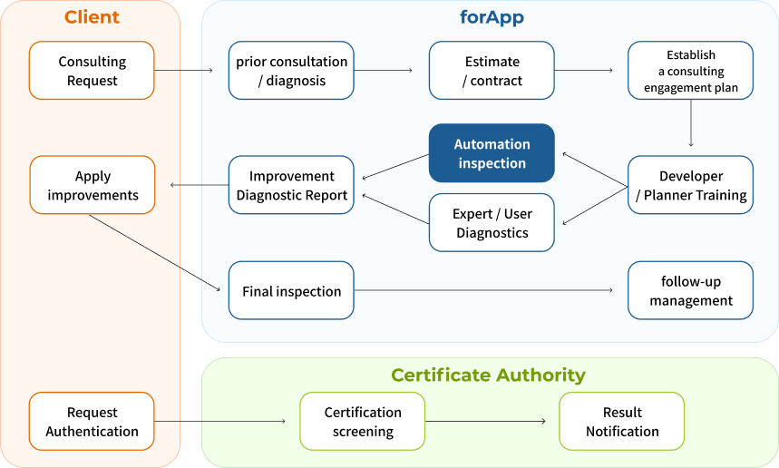 Photo of forApp service procedures, see the following description for more information.